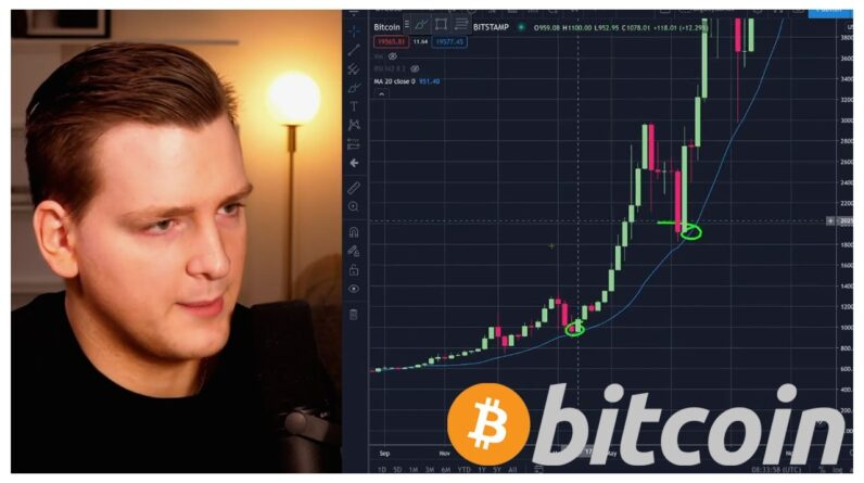 WILL BITCOIN REVISIT 20-WEEK MOVING AVERAGE??